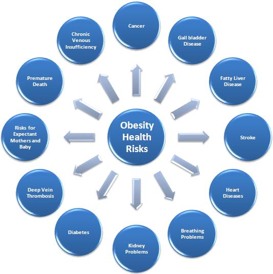 obesity_illnesses